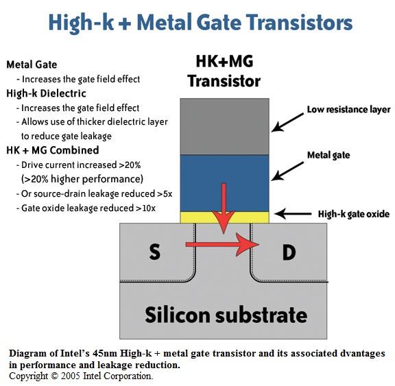 High-k + Metal Gate Transistors