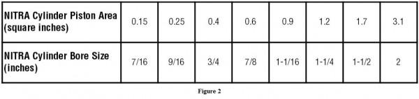 Figure2 NITRA cylinder chart