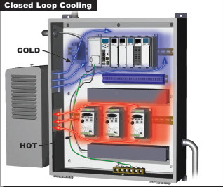 Closed Loop Cooling