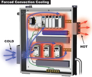 Forced Convection Cooling