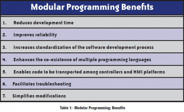 Modular Programming Benefits