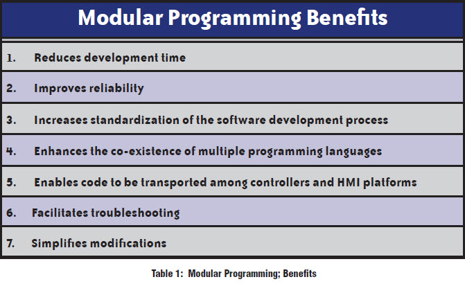 modules reuse code in a program