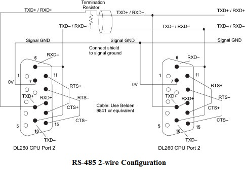 a user s guide to configuring serial ports for directlogic plcs a two part series issue 3