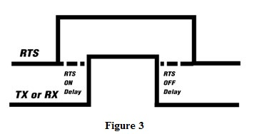 RTS on/off delay
