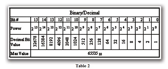 Table 2 Binary/Decimal