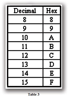 Table 3b Hexadecimal Numbers