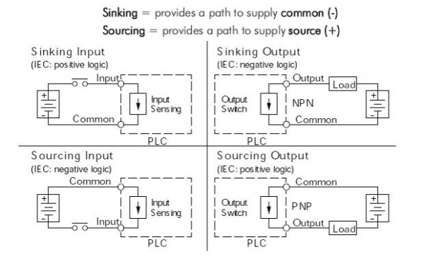 sinking and sourcing for the plc explained library automationdirect rh library automationdirect com Understanding Concepts in Elementary Schol Understanding People