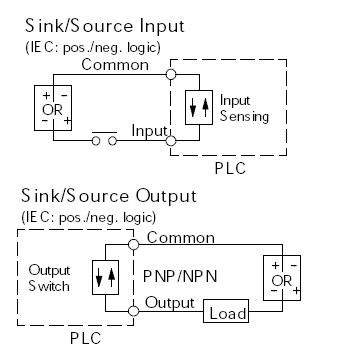 plc sinking and sourcing explained below are detailed electrical diagrams for sinking and sourcing configurations showing typical plc input module and field device circuitry