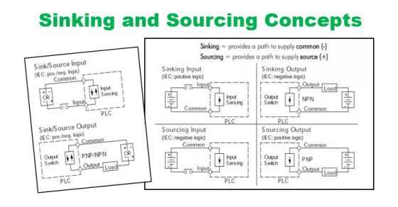 sinking  u0026 sourcing for the plc explained