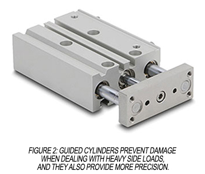 Guided pneumatic cylinders prevent damage