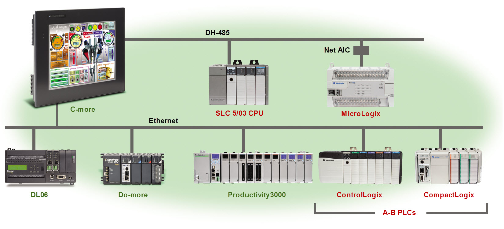 plc network diagram
