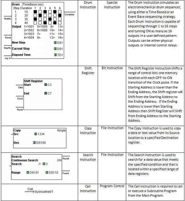 CLICK PLC Instruction Set 3