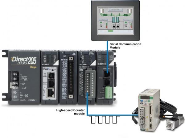 DL205 PLC hardware - Communication Modules