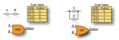 Ladder Logic AND and OR gates