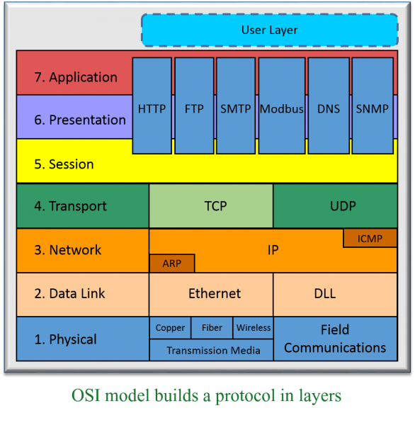 OSI model for PLC communications