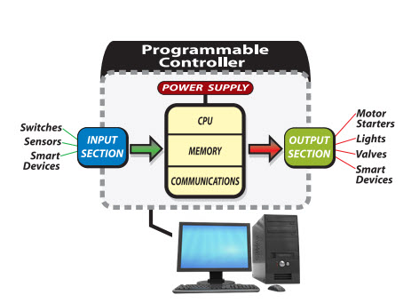 PLC inputs and outputs