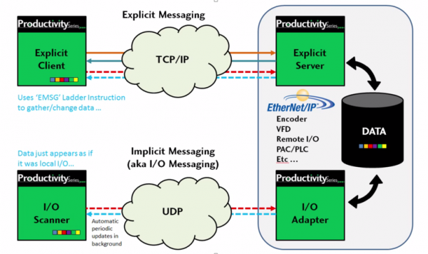 Implicit vs. Explicit Messaging graphic