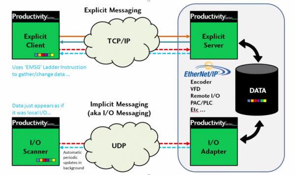 Implicit vs. Explicit Messaging graphic