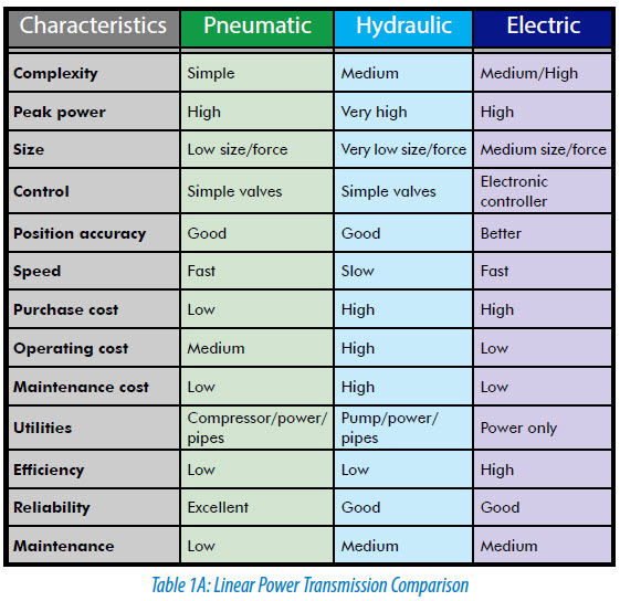 The difference between: Pneumatic, Hydraulic and Electrical Actuators