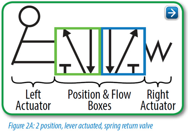 Figure 2A 2 position lever actuated spring return valve pneumatic circuit symbols explained library automationdirect