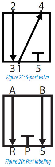 pneumatic circuit symbols: figure 2c and 2d
