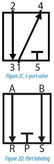Pneumatic Circuit Symbols: Figure 2C and 2D