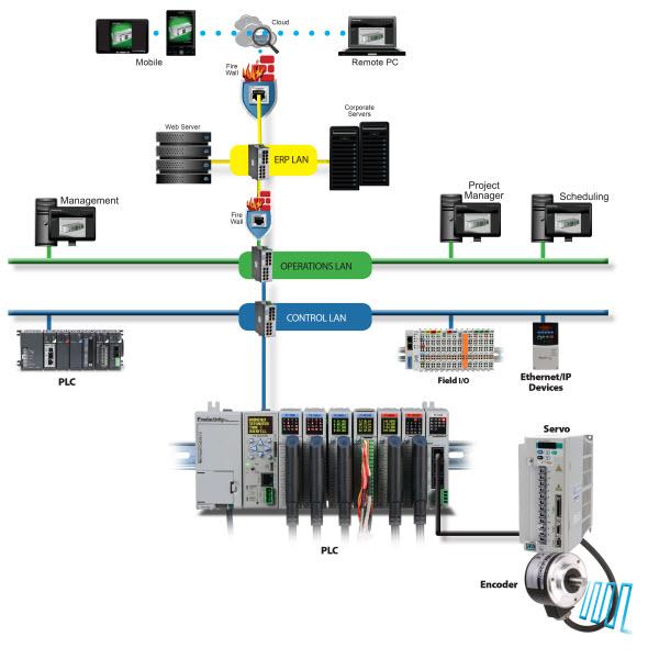IIoT connection diagram