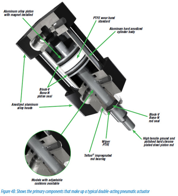 Figure 4B Shows the primary components that make up a typical double-acting pneumatic actuator!