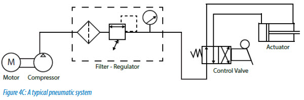 Figure 4C A typical pneumatic system - NEW