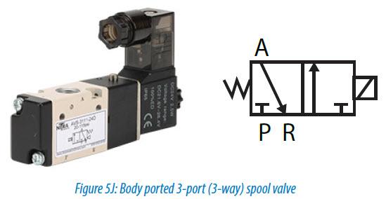 Figure 5J Body ported 3-port (3-way) spool valve