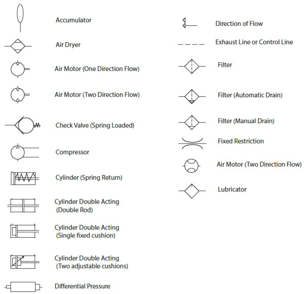 pneumatic circuit symbols explained library automationdirect rh library automationdirect com Pneumatic Cylinder Symbols Simple Hydraulic Pump Diagram