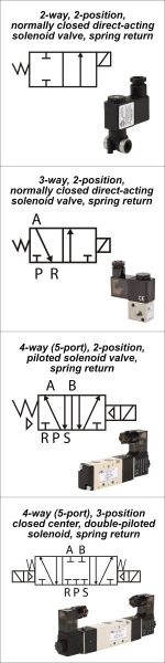 Pick the Right Solenoid Valve