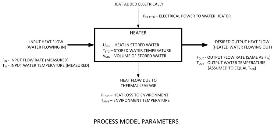 process model parameters